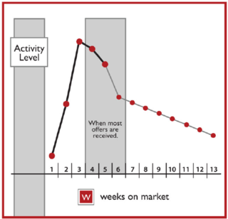 Activity_level_vs_time_on_the_market